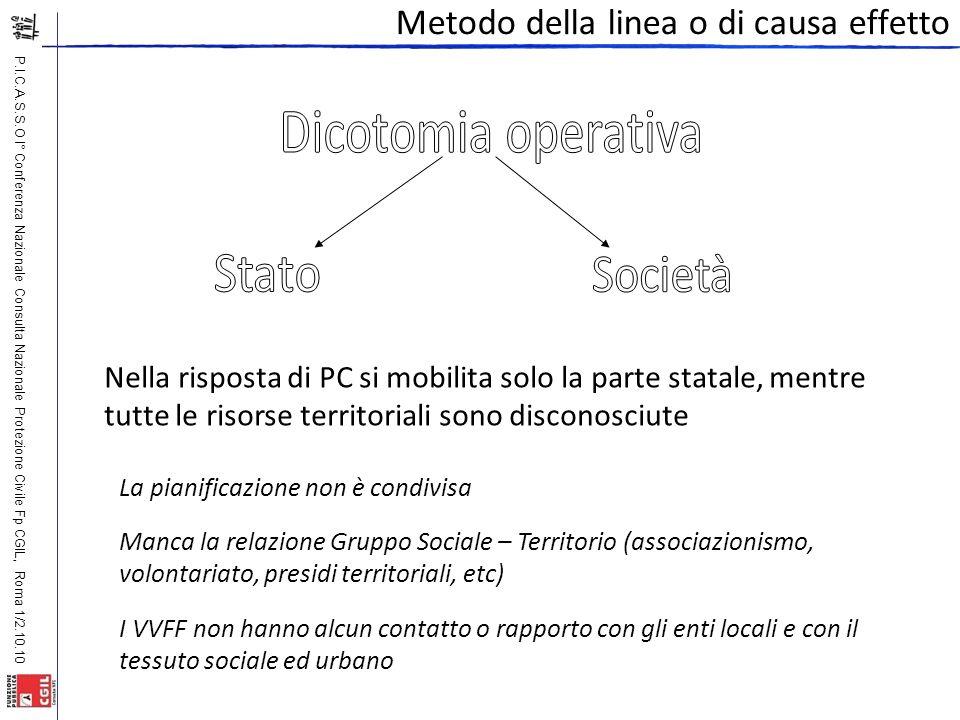 P.I.C.A.S.S.O I° Conferenza Nazionale Consulta Nazionale Protezione Civile Fp CGIL, Roma 1/2.10.10 La pianificazione non è condivisa Manca la relazion
