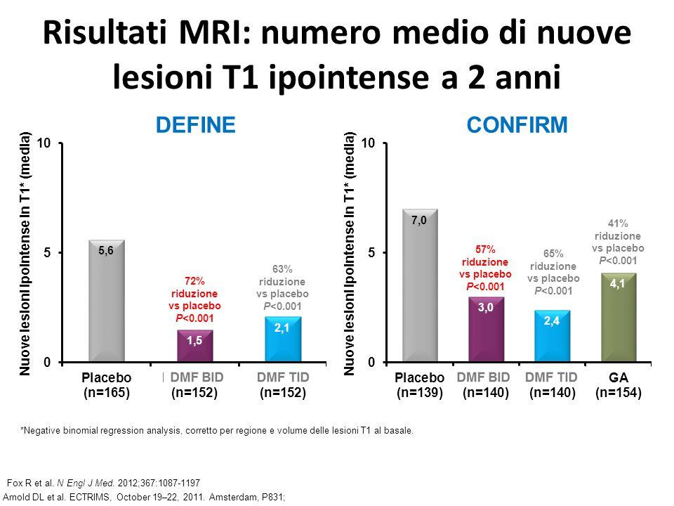 Risultati MRI: numero medio di nuove lesioni T1 ipointense a 2 anni Nuove lesioni ipointense in T1* (media) 63% riduzione vs placebo P<0.001 72% riduz