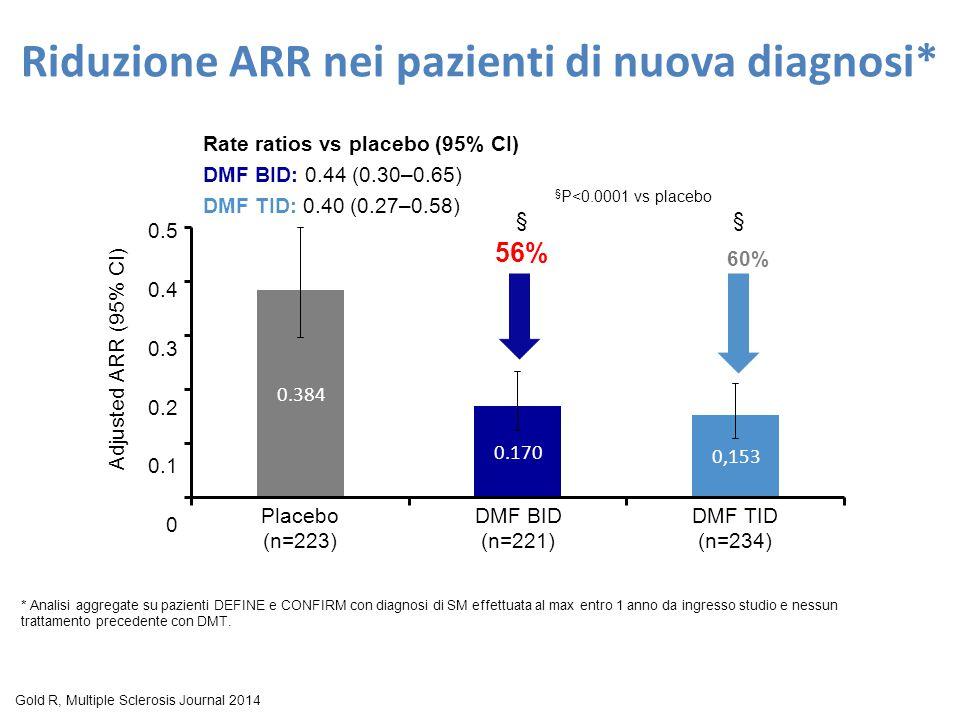 Riduzione ARR nei pazienti di nuova diagnosi* Gold RJ, P990, ECTRIMS 2013 § P<0.0001 vs placebo 56% 60% 0.5 0.4 0.3 0.2 0.1 0 Placebo (n=223) DMF BID (n=221) DMF TID (n=234) 0.224 Adjusted ARR (95% CI) Rate ratios vs placebo (95% CI) DMF BID: 0.44 (0.30–0.65) DMF TID: 0.40 (0.27–0.58) §§ * Analisi aggregate su pazienti DEFINE e CONFIRM con diagnosi di SM effettuata al max entro 1 anno da ingresso studio e nessun trattamento precedente con DMT.