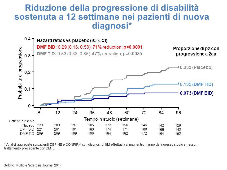 Tempo in studio (settimane) 223 221 209 Patienti a rischio Placebo DMF BID DMF TID 0.135 (DMF TID) 0 0.1 0.2 0.3 0.4 BL1224364860728496 0.233 (Placebo) Hazard ratios vs placebo (95% CI) DMF BID: 0.29 (0.16, 0.53): 71% reduction; p<0.0001 DMF TID: 0.53 (0.33, 0.85): 47% reduction; p=0.0085 0.073 (DMF BID) Proporzione di pz con progressione a 2aa Probabilità di progressione 209 201 209 197 191 199 185 183 190 172 174 184 156 171 182 146 166 172 142 166 164 128 142 152 Riduzione della progressione di disabilità sostenuta a 12 settimane nei pazienti di nuova diagnosi* * Analisi aggregate su pazienti DEFINE e CONFIRM con diagnosi di SM effettuata al max entro 1 anno da ingresso studio e nessun trattamento precedente con DMT.