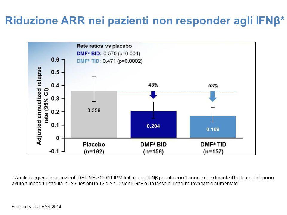 Fernandez et al EAN 2014 Riduzione ARR nei pazienti non responder agli IFNβ* * Analisi aggregate su pazienti DEFINE e CONFIRM trattati con IFNβ per al