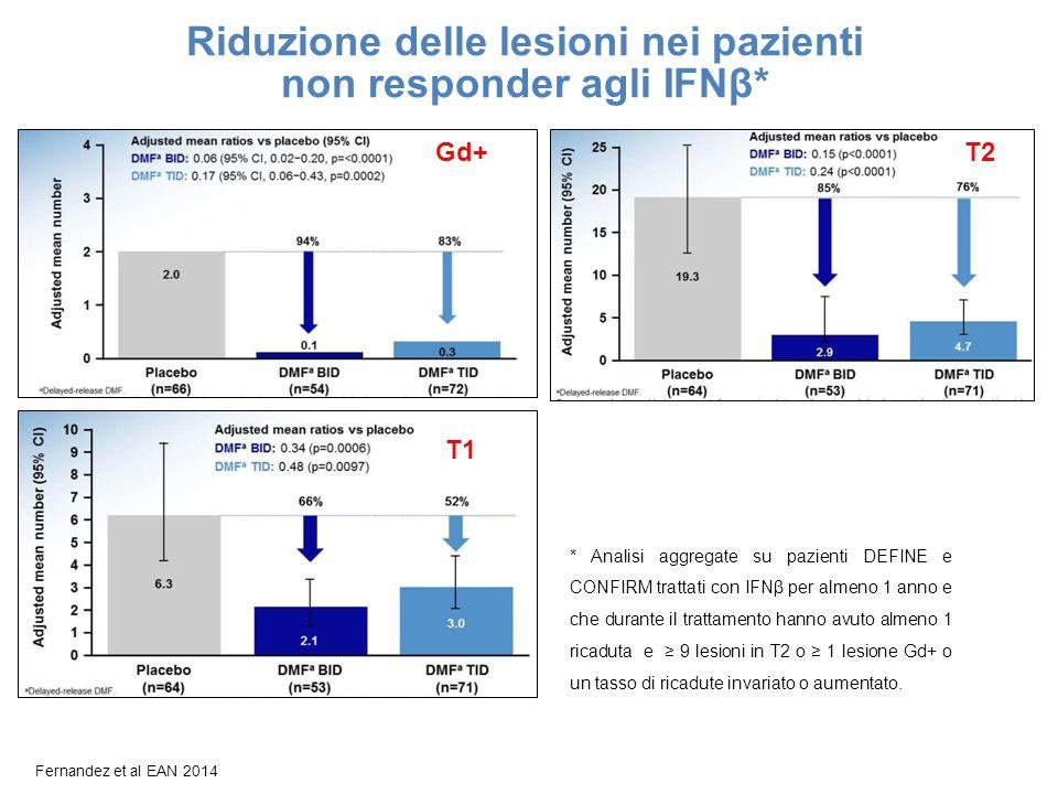 Fernandez et al EAN 2014 Riduzione delle lesioni nei pazienti non responder agli IFNβ* * Analisi aggregate su pazienti DEFINE e CONFIRM trattati con I
