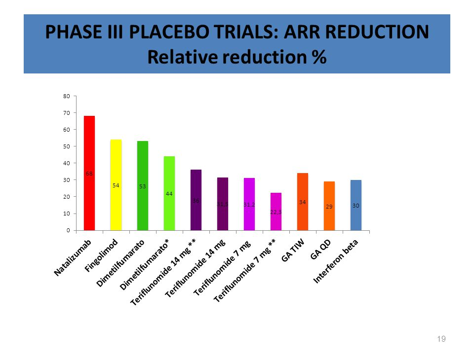 PHASE III PLACEBO TRIALS: ARR REDUCTION Relative reduction % 19