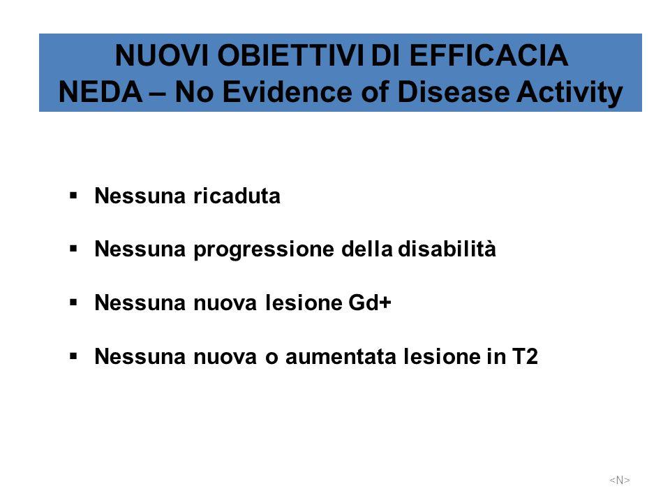 NUOVI OBIETTIVI DI EFFICACIA NEDA – No Evidence of Disease Activity  Nessuna ricaduta  Nessuna progressione della disabilità  Nessuna nuova lesione