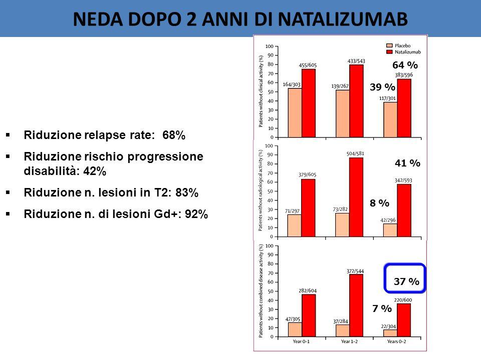 NEDA DOPO 2 ANNI DI NATALIZUMAB 39 % 64 % 8 % 41 % 7 % 37 %  Riduzione relapse rate: 68%  Riduzione rischio progressione disabilità: 42%  Riduzione n.