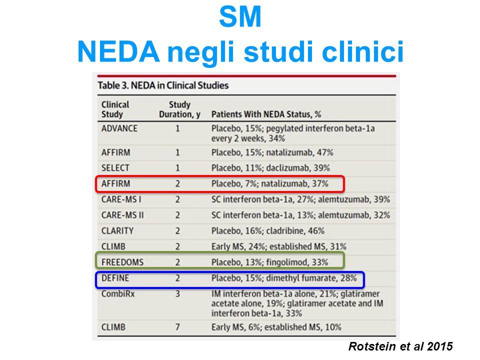 SM NEDA negli studi clinici Rotstein et al 2015