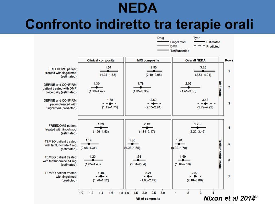 NEDA Confronto indiretto tra terapie orali Nixon et al 2014