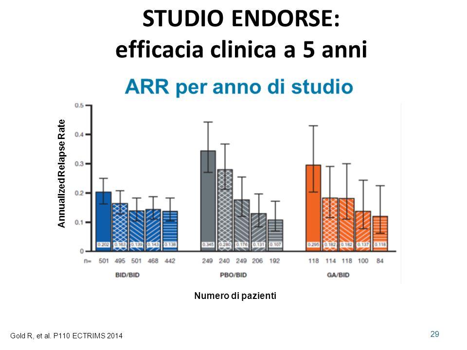 STUDIO ENDORSE: efficacia clinica a 5 anni 29 Gold R, et al.