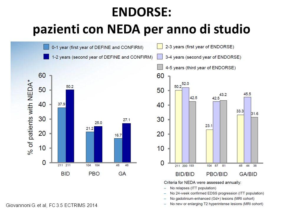 ENDORSE: pazienti con NEDA per anno di studio Giovannoni G. et al, FC 3.5 ECTRIMS 2014