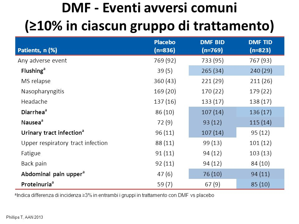 DMF - Eventi avversi comuni (≥10% in ciascun gruppo di trattamento) Patients, n (%) Placebo (n=836) DMF BID (n=769) DMF TID (n=823) Any adverse event769 (92)733 (95)767 (93) Flushing a 39 (5)265 (34) 240 (29) MS relapse360 (43)221 (29) 211 (26) Nasopharyngitis169 (20)170 (22)179 (22) Headache137 (16)133 (17)138 (17) Diarrhea a 86 (10)107 (14)136 (17) Nausea a 72 (9)93 (12)115 (14) Urinary tract infection a 96 (11)107 (14)95 (12) Upper respiratory tract infection88 (11)99 (13)101 (12) Fatigue91 (11)94 (12)103 (13) Back pain92 (11)94 (12)84 (10) Abdominal pain upper a 47 (6)76 (10)94 (11) Proteinuria a 59 (7)67 (9)85 (10) a Indica differenza di incidenza ≥3% in entrambi i gruppi in trattamento con DMF vs placebo Phillips T, AAN 2013