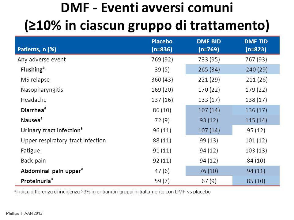 DMF - Eventi avversi comuni (≥10% in ciascun gruppo di trattamento) Patients, n (%) Placebo (n=836) DMF BID (n=769) DMF TID (n=823) Any adverse event7