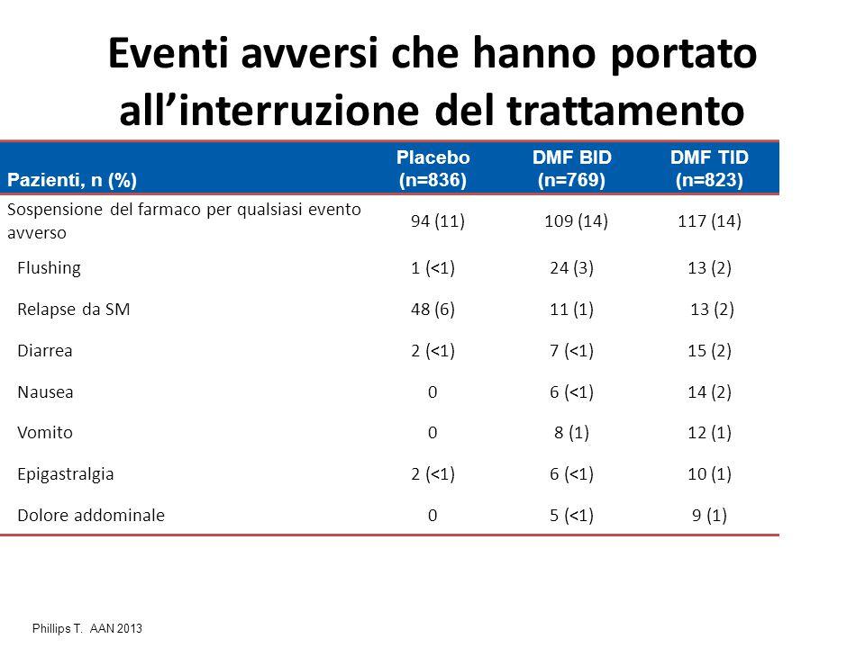 Eventi avversi che hanno portato all'interruzione del trattamento Pazienti, n (%) Placebo (n=836) DMF BID (n=769) DMF TID (n=823) Sospensione del farm