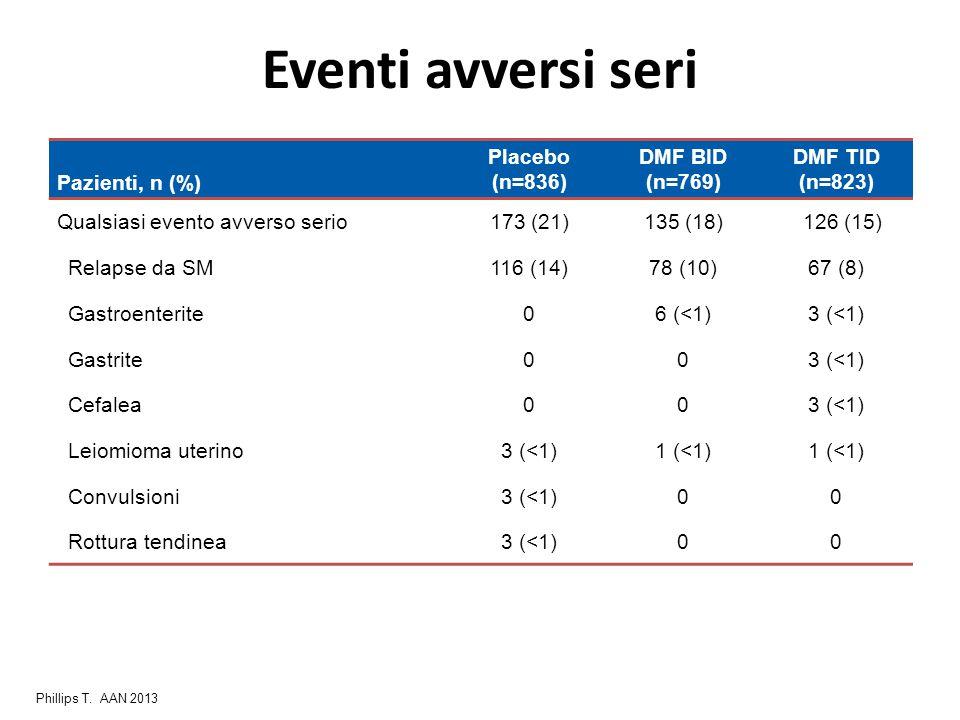 Eventi avversi seri Pazienti, n (%) Placebo (n=836) DMF BID (n=769) DMF TID (n=823) Qualsiasi evento avverso serio173 (21)135 (18) 126 (15) Relapse da SM116 (14)78 (10)67 (8) Gastroenterite06 (<1)3 (<1) Gastrite003 (<1) Cefalea003 (<1) Leiomioma uterino3 (<1)1 (<1) Convulsioni3 (<1)00 Rottura tendinea3 (<1)00 Phillips T.