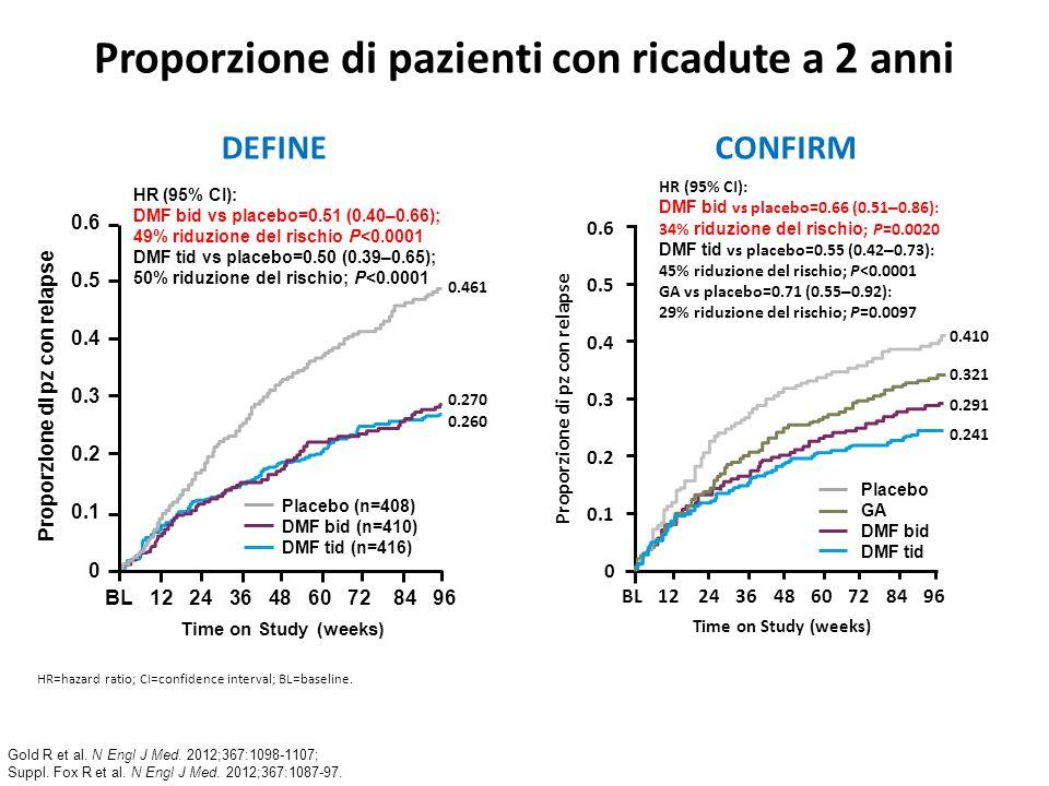 Proporzione di pazienti con ricadute a 2 anni HR=hazard ratio; CI=confidence interval; BL=baseline. 0.6 0.5 0.4 0.3 0.2 0.1 0 HR (95% CI): DMF bid vs