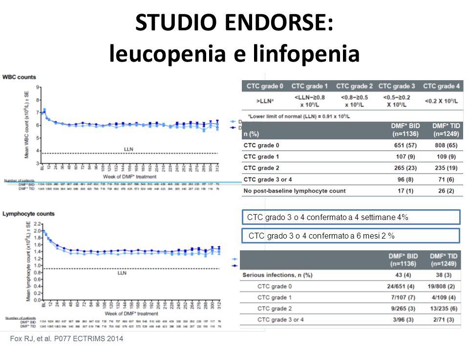 STUDIO ENDORSE: leucopenia e linfopenia CTC grado 3 o 4 confermato a 4 settimane 4% CTC grado 3 o 4 confermato a 6 mesi 2 %