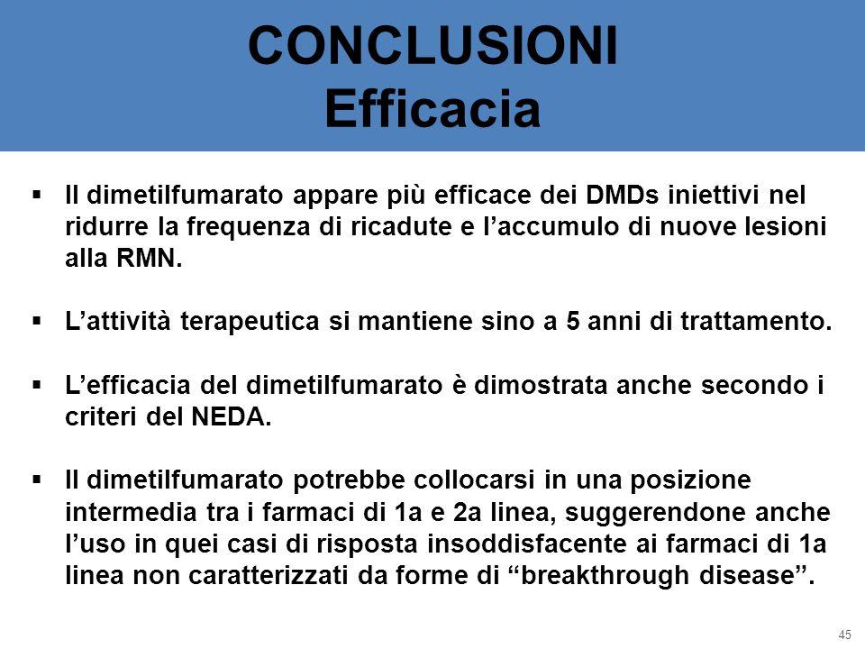 CONCLUSIONI Efficacia 45  Il dimetilfumarato appare più efficace dei DMDs iniettivi nel ridurre la frequenza di ricadute e l'accumulo di nuove lesion
