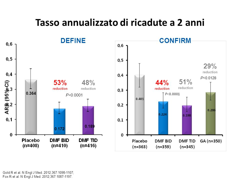 Velocità di azione: rischio cumulativo di relapse (pooled analysis) Pazienti con relapse (%) 0–40–80–100–120–160–200–240–480–96 * * * † § § § * * † § § § Based on stratified Cox proportion hazards model with study as a stratifying variable, adjusted for baseline EDSS ( 2.0), baseline age ( =40), region and number of relapses in the year prior to study entry * p<0.05, † p<0.01, § p≤0.0001 vs placebo Settimane Kappos L, AAN 2013