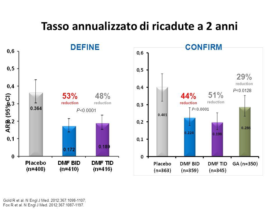 Tasso annualizzato di ricadute a 2 anni 0.364 0.172 0.189 53% reduction 48% reduction P<0.0001 ARR (95% CI) DEFINE 44% reduction 51% reduction 29% reduction P<0.0128 Gold R et al.
