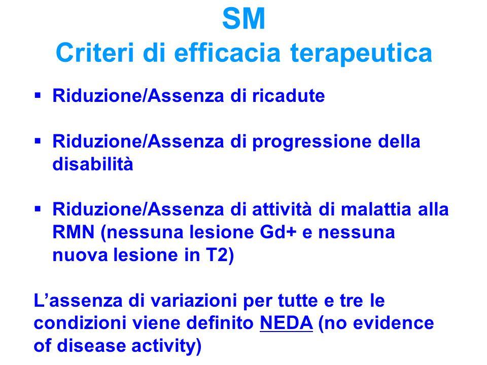 SM Criteri di efficacia terapeutica  Riduzione/Assenza di ricadute  Riduzione/Assenza di progressione della disabilità  Riduzione/Assenza di attivi