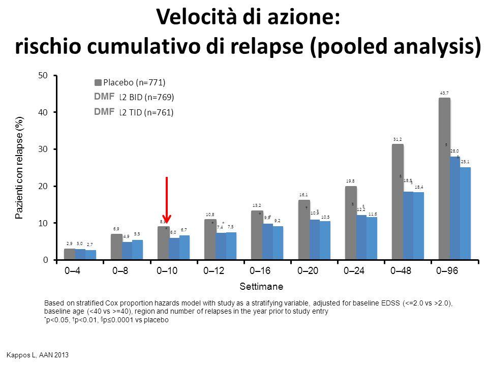 Velocità di azione: rischio cumulativo di relapse (pooled analysis) Pazienti con relapse (%) 0–40–80–100–120–160–200–240–480–96 * * * † § § § * * † §