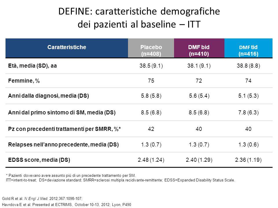 DEFINE: caratteristiche demografiche dei pazienti al baseline – ITT * Pazienti dovevano avere assunto più di un precedente trattamento per SM. ITT=int