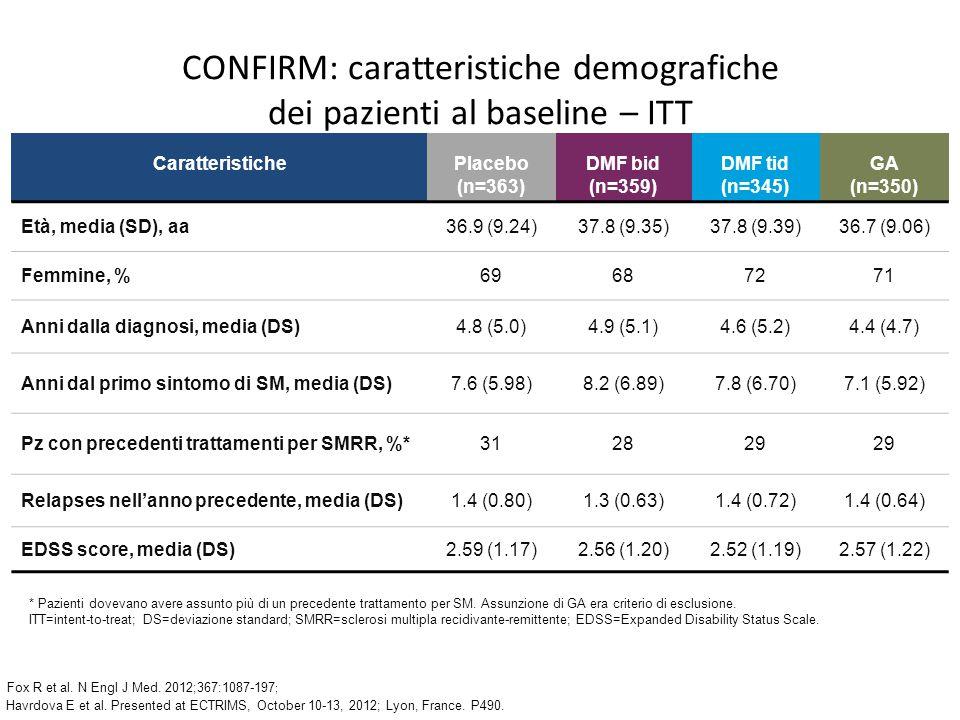 CONFIRM: caratteristiche demografiche dei pazienti al baseline – ITT Havrdova E et al.