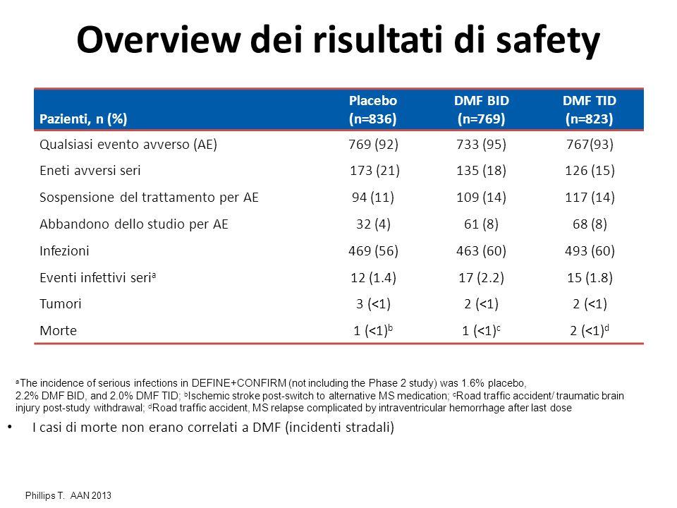 Pazienti, n (%) Placebo (n=836) DMF BID (n=769) DMF TID (n=823) Qualsiasi evento avverso (AE)769 (92)733 (95)767(93) Eneti avversi seri 173 (21)135 (1