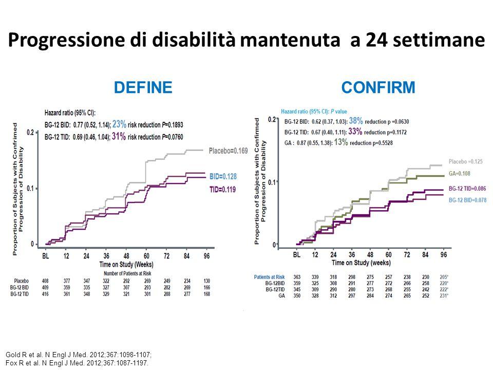 Progressione di disabilità mantenuta a 24 settimane CONFIRMDEFINE Gold R et al. N Engl J Med. 2012;367:1098-1107; Fox R et al. N Engl J Med. 2012;367: