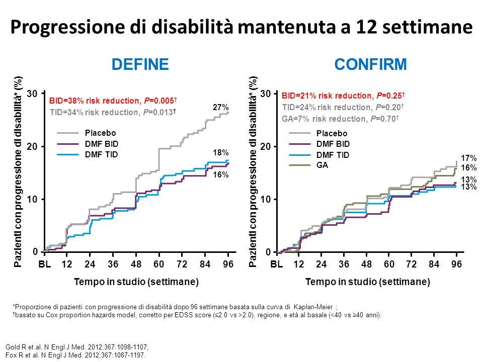 Progressione di disabilità mantenuta a 12 settimane *Proporzione di pazienti con progressione di disabilità dopo 96 settimane basata sulla curva di Kaplan-Meier ; † basato su Cox proportion hazards model, corretto per EDSS score (≤2.0 vs >2.0), regione, e età al basale (<40 vs ≥40 anni).