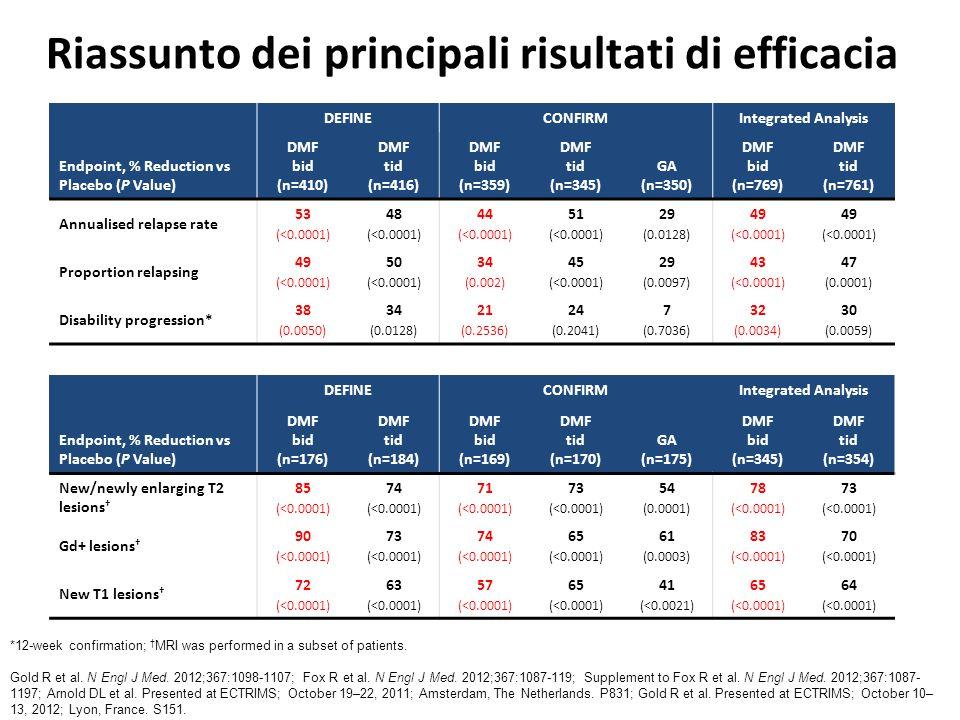 Riassunto dei principali risultati di efficacia DEFINECONFIRMIntegrated Analysis Endpoint, % Reduction vs Placebo (P Value) DMF bid (n=410) DMF tid (n