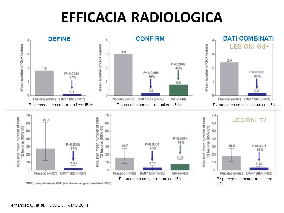 EFFICACIA RADIOLOGICA lesioni T2 e Gd+ in pz trattati con IFN LESIONI T2 LESIONI Gd+ Fernandez O, et al. P065 ECTRIMS 2014 DEFINE CONFIRM DATI COMBINA