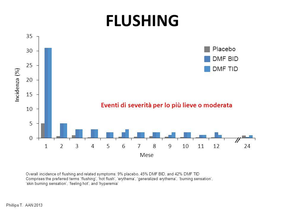 FLUSHING Placebo DMF BID DMF TID Eventi di severità per lo più lieve o moderata Overall incidence of flushing and related symptoms: 9% placebo, 45% DM