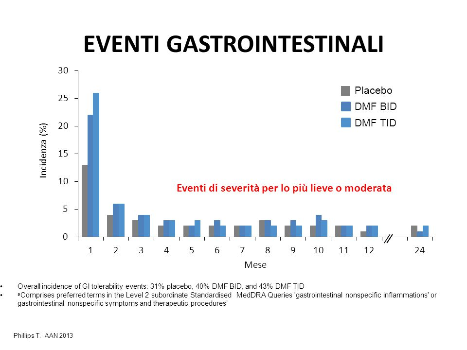 EVENTI GASTROINTESTINALI Overall incidence of GI tolerability events: 31% placebo, 40% DMF BID, and 43% DMF TID a Comprises preferred terms in the Lev