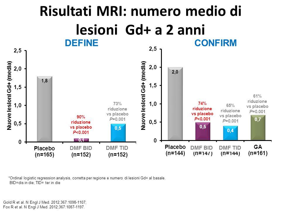 Risultati MRI: numero medio di lesioni Gd+ a 2 anni *Ordinal logistic regression analysis, corretta per regione e numero di lesioni Gd+ al basale.