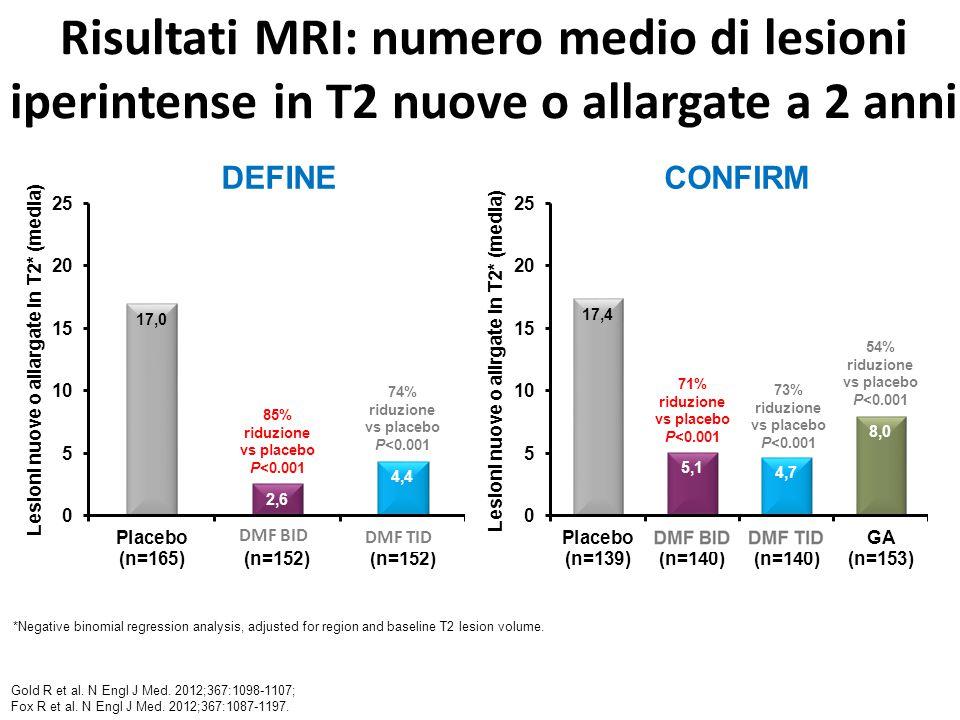 Risultati MRI: numero medio di lesioni iperintense in T2 nuove o allargate a 2 anni *Negative binomial regression analysis, adjusted for region and baseline T2 lesion volume.