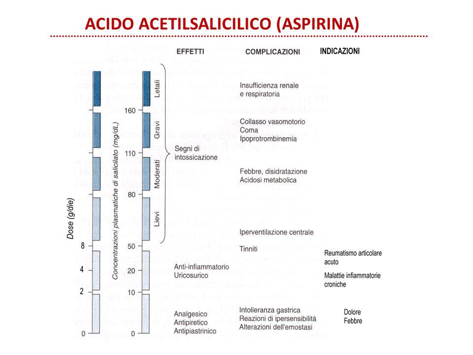 ACIDO ACETILSALICILICO (ASPIRINA)