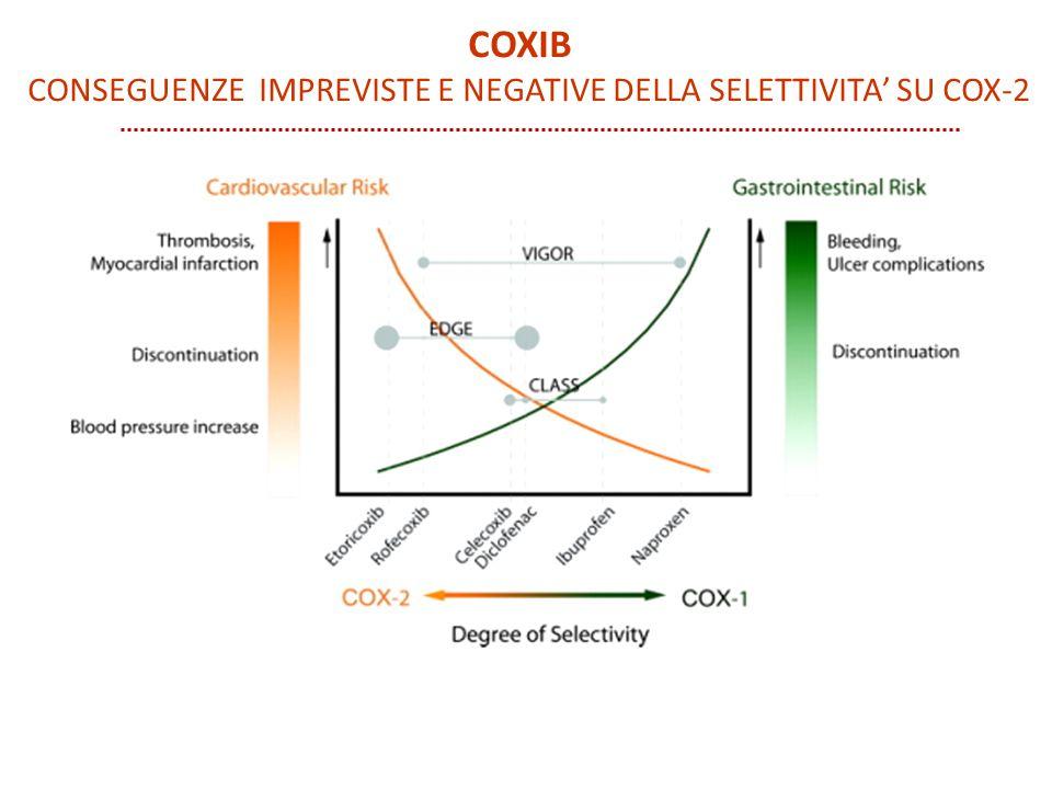 COXIB CONSEGUENZE IMPREVISTE E NEGATIVE DELLA SELETTIVITA' SU COX-2
