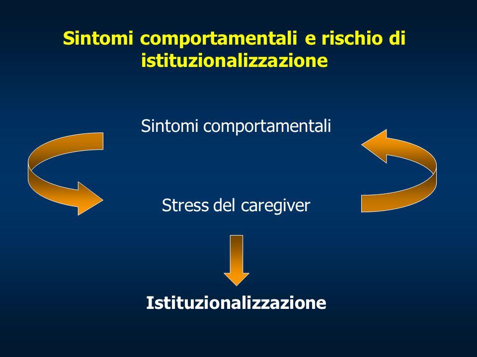 Sintomi comportamentali e rischio di istituzionalizzazione Sintomi comportamentali Stress del caregiver Istituzionalizzazione