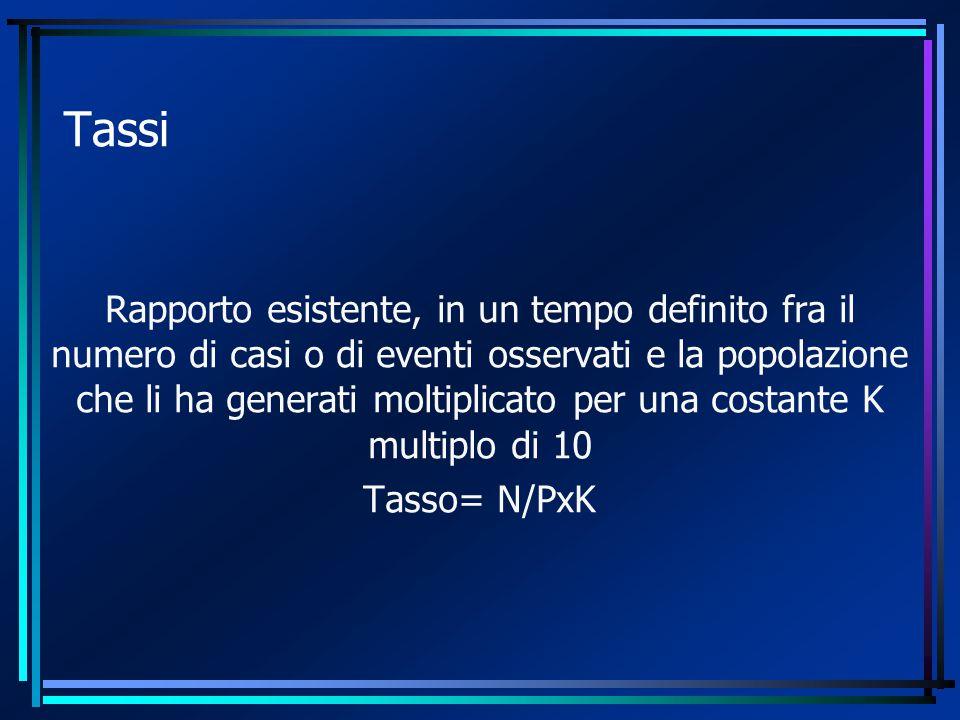 Tassi Rapporto esistente, in un tempo definito fra il numero di casi o di eventi osservati e la popolazione che li ha generati moltiplicato per una costante K multiplo di 10 Tasso= N/PxK