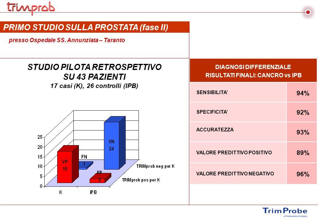 PRIMO STUDIO SULLA PROSTATA (fase II) presso Ospedale SS. Annunziata – Taranto STUDIO PILOTA RETROSPETTIVO SU 43 PAZIENTI 17 casi (K), 26 controlli (I