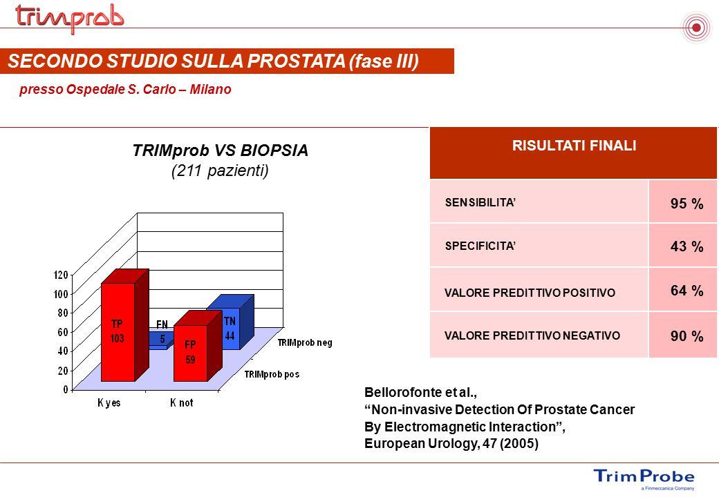 TRIMprob VS BIOPSIA (211 pazienti) SECONDO STUDIO SULLA PROSTATA (fase III) presso Ospedale S. Carlo – Milano SENSIBILITA' 95 % SPECIFICITA' VALORE PR