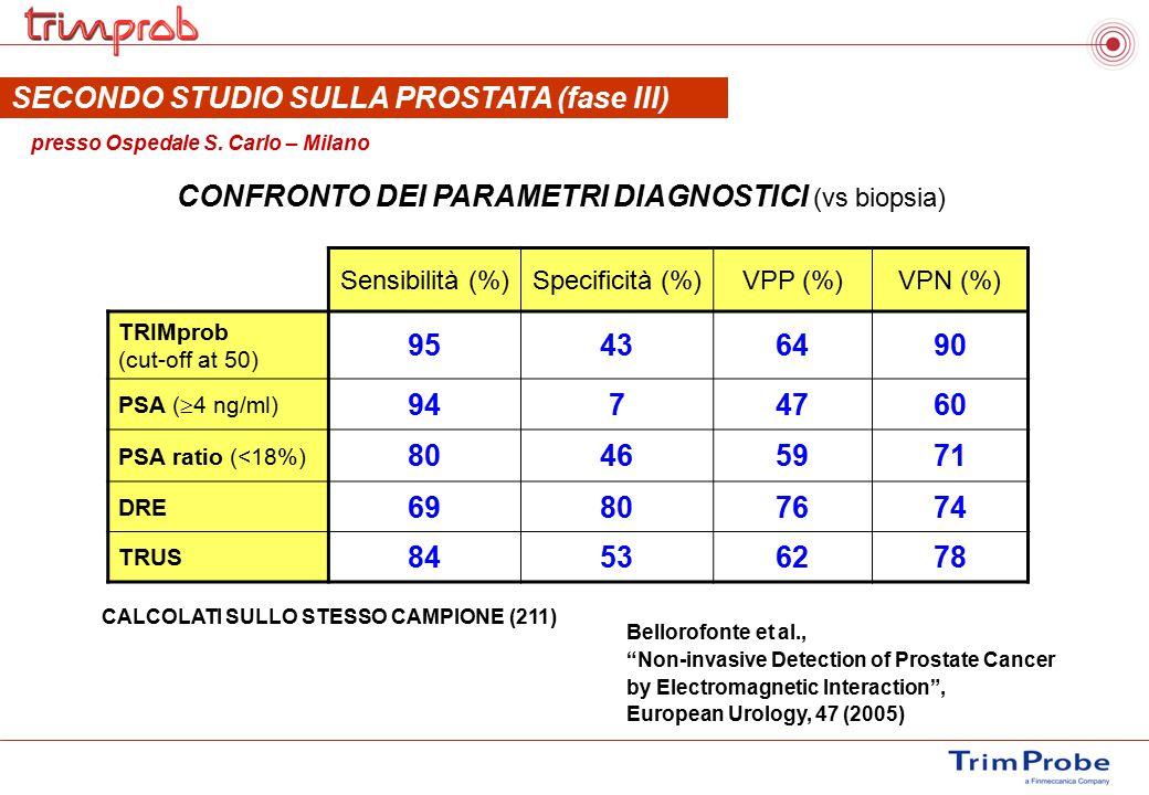 SECONDO STUDIO SULLA PROSTATA (fase III) presso Ospedale S. Carlo – Milano CALCOLATI SULLO STESSO CAMPIONE (211) Sensibilità (%)Specificità (%)VPP (%)