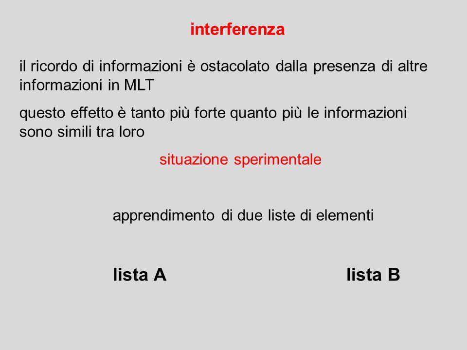 il ricordo di informazioni è ostacolato dalla presenza di altre informazioni in MLT questo effetto è tanto più forte quanto più le informazioni sono s