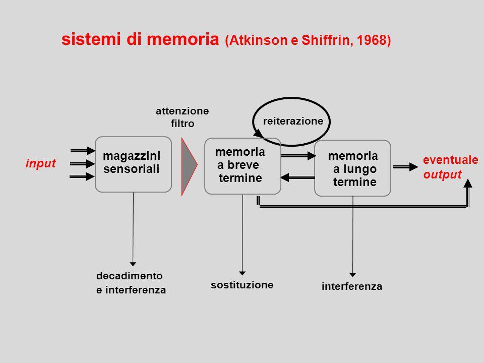 eventuale output attenzione filtro decadimento e interferenza sostituzione interferenza memoria a lungo termine magazzini sensoriali input reiterazione memoria a breve termine sistemi di memoria (Atkinson e Shiffrin, 1968)