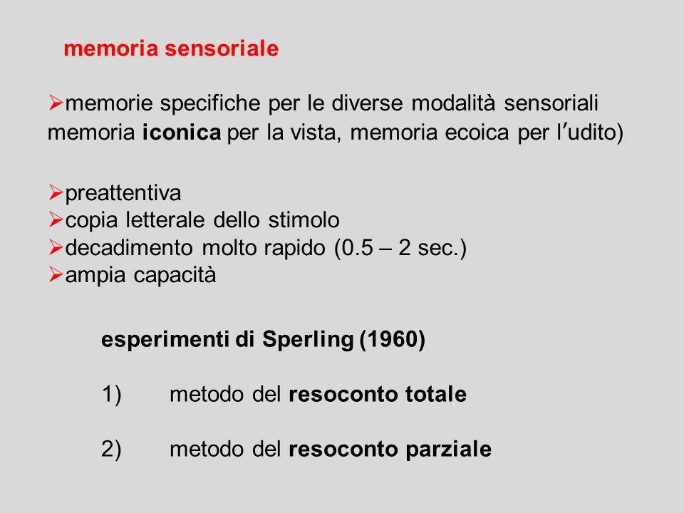  memorie specifiche per le diverse modalità sensoriali memoria iconica per la vista, memoria ecoica per l'udito)  preattentiva  copia letterale dello stimolo  decadimento molto rapido (0.5 – 2 sec.)  ampia capacità memoria sensoriale esperimenti di Sperling (1960) 1)metodo del resoconto totale 2) metodo del resoconto parziale