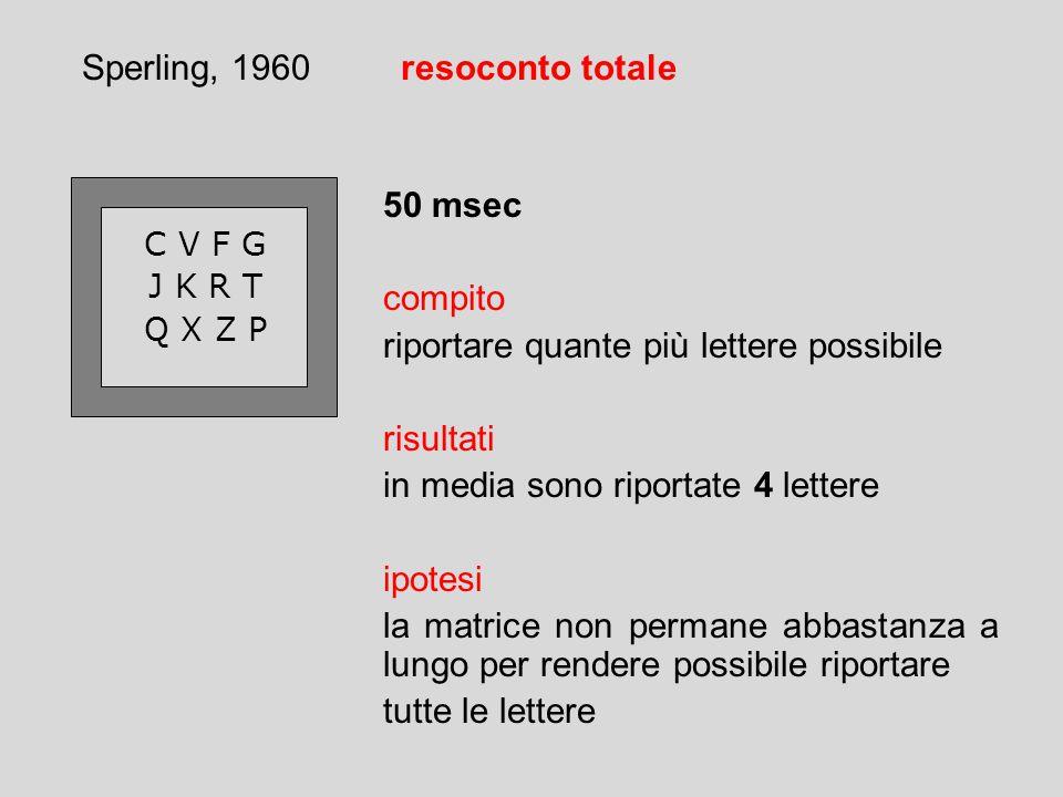 Sperling, 1960resoconto totale C V F G J K R T Q X Z P 50 msec compito riportare quante più lettere possibile risultati in media sono riportate 4 lettere ipotesi la matrice non permane abbastanza a lungo per rendere possibile riportare tutte le lettere