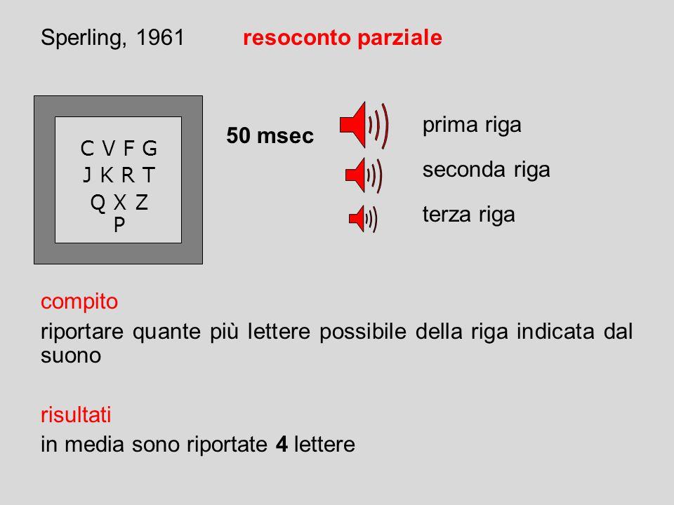 Sperling, 1961resoconto parziale C V F G J K R T Q X Z P compito riportare quante più lettere possibile della riga indicata dal suono risultati in media sono riportate 4 lettere 50 msec prima riga seconda riga terza riga
