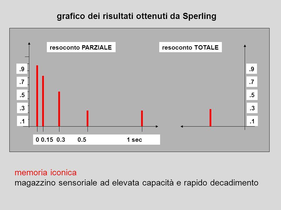 memoria iconica magazzino sensoriale ad elevata capacità e rapido decadimento 0 0.15 0.3 0.5 1 sec resoconto PARZIALEresoconto TOTALE.1.3.5.7.9.1.3.5.7.9 grafico dei risultati ottenuti da Sperling