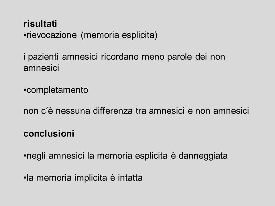risultati rievocazione (memoria esplicita) i pazienti amnesici ricordano meno parole dei non amnesici completamento non c'è nessuna differenza tra amnesici e non amnesici conclusioni negli amnesici la memoria esplicita è danneggiata la memoria implicita è intatta