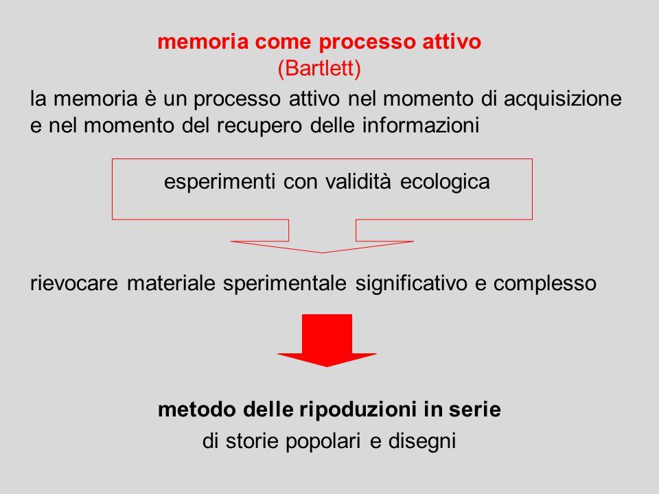 la memoria è un processo attivo nel momento di acquisizione e nel momento del recupero delle informazioni rievocare materiale sperimentale significativo e complesso metodo delle ripoduzioni in serie di storie popolari e disegni memoria come processo attivo (Bartlett) esperimenti con validità ecologica